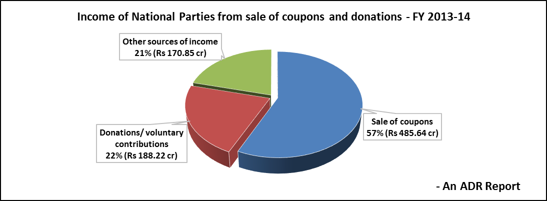 Income of National Parties