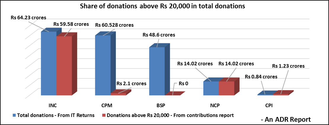 Share of Donations above Rs 20000